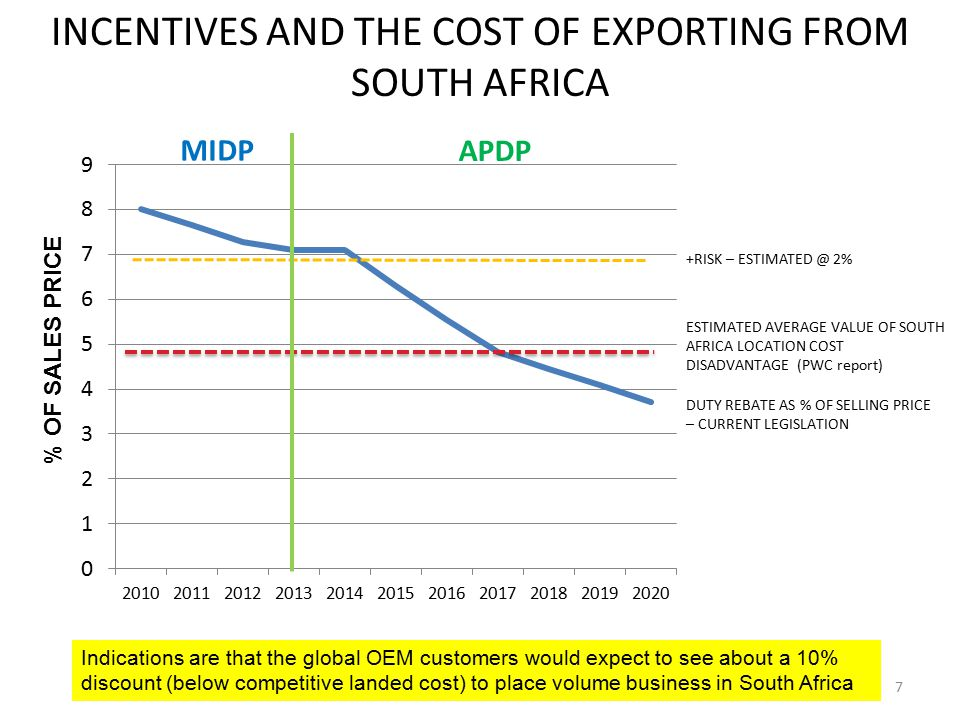 CONCLUSION This proposal will : – Generate some 75,000 new jobs – Generate R15 bn /annum in value add to the SA economy – Produce tax revenue of about R10 bn/annum, excluding benefits derived from new industries – Provide a stimulus to new PGM industries such as fuel cells – Generate other value additions within the catalytic converter industry, such as exhaust components and exhaust systems.