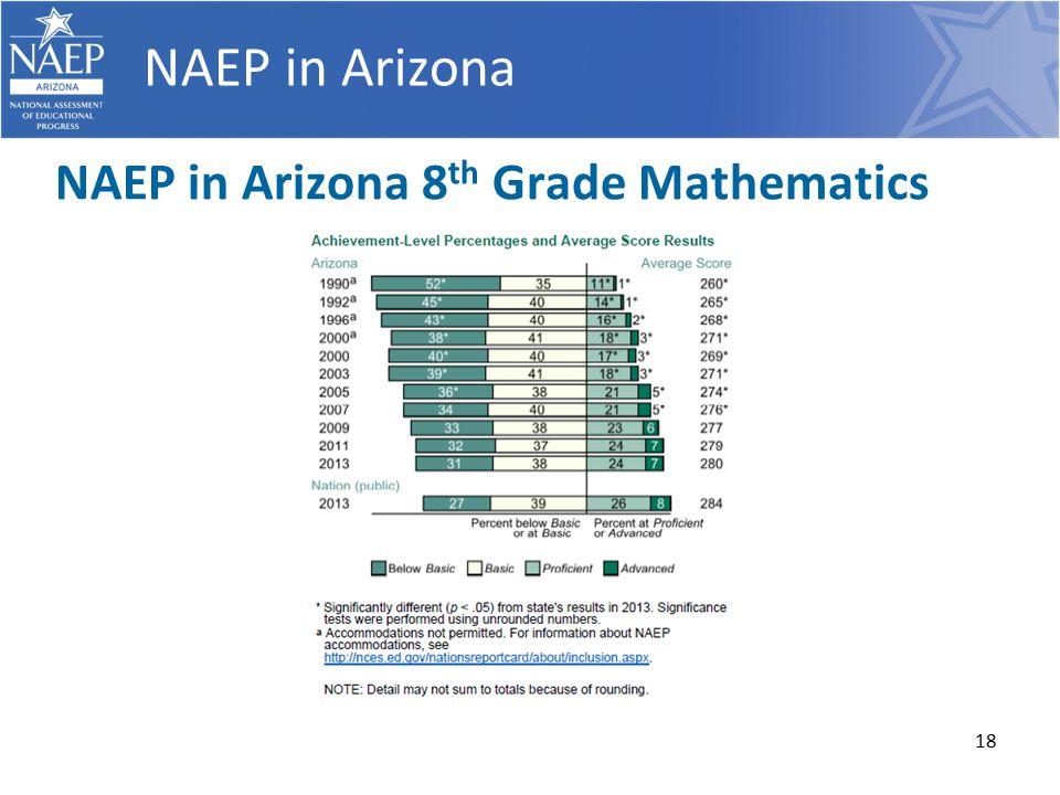 18 NAEP in Arizona NAEP in Arizona 8 th Grade Mathematics