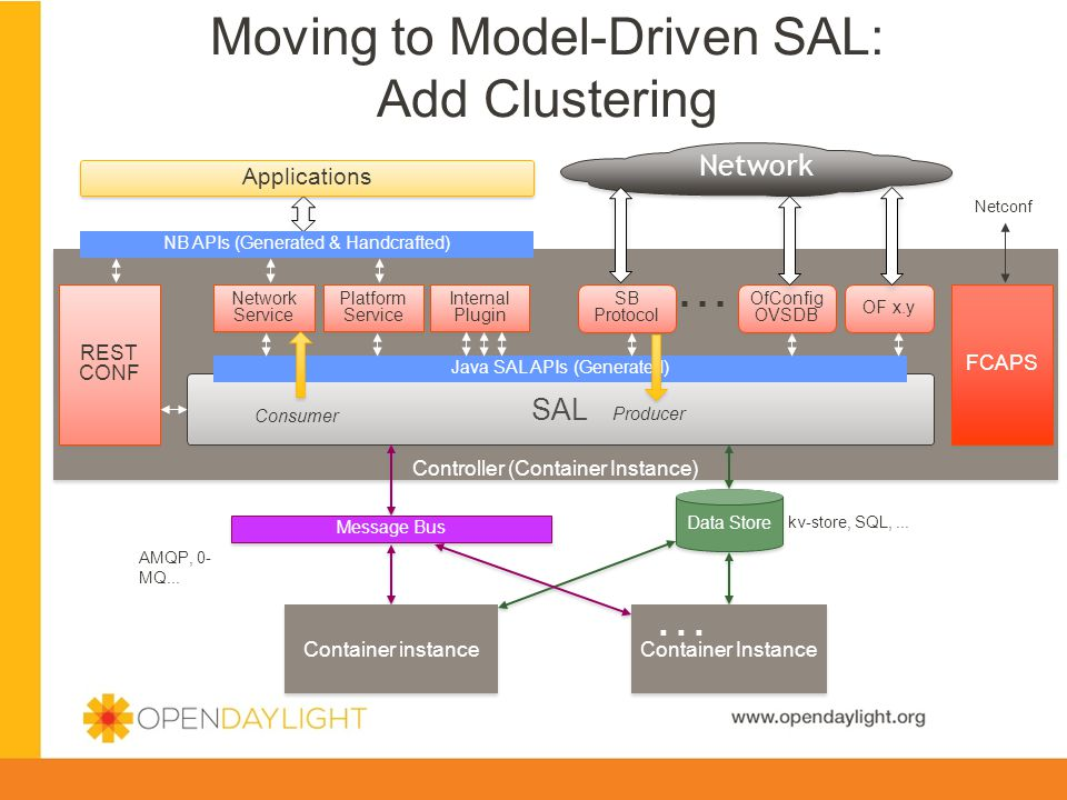 Created by Jan Medved www.opendaylight.org Controller (Container Instance) SAL SB Protocol Applications Java SAL APIs (Generated) NB APIs (Generated &