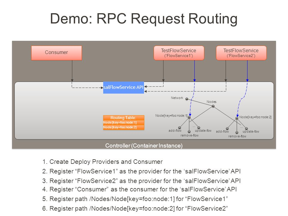 Created by Jan Medved Demo: RPC Request Routing Controller (Container Instance) Nodes Network Routing Table: Node [key=foo:node:1] Consumer Node[key=f