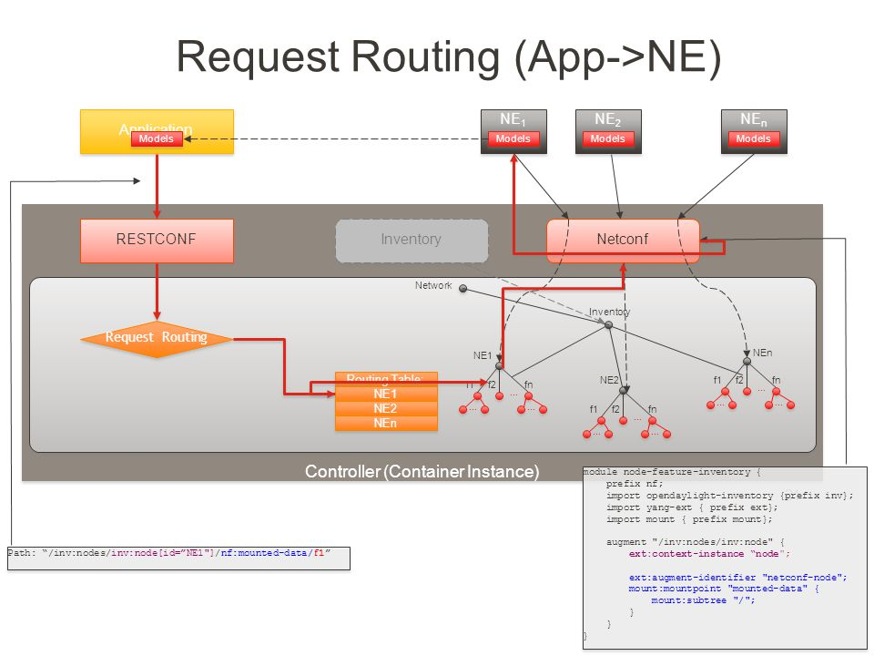 Created by Jan Medved Request Routing (App->NE) 21 Controller (Container Instance) Inventory Network Netconf NE 1 Models NE1 f1f2... fn... NE2 f1f2...
