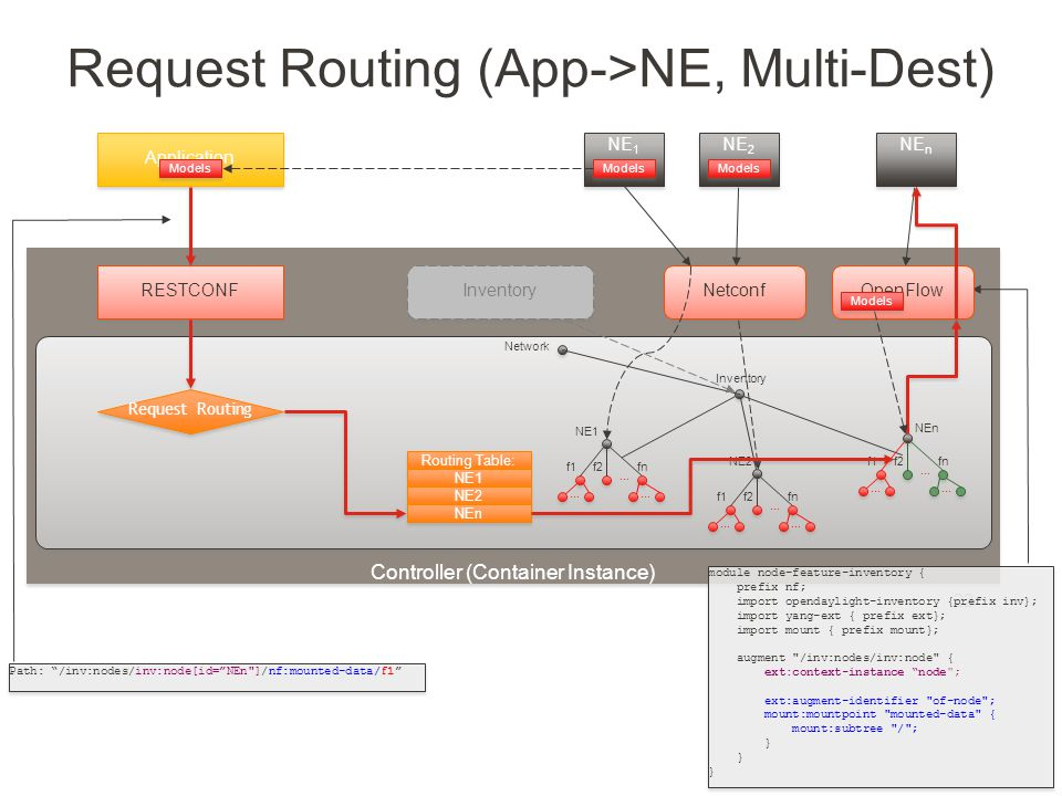 Created by Jan Medved Request Routing (App->NE, Multi-Dest) 22 Controller (Container Instance) Inventory Network Netconf NE 1 Models NE1 f1f2... fn...