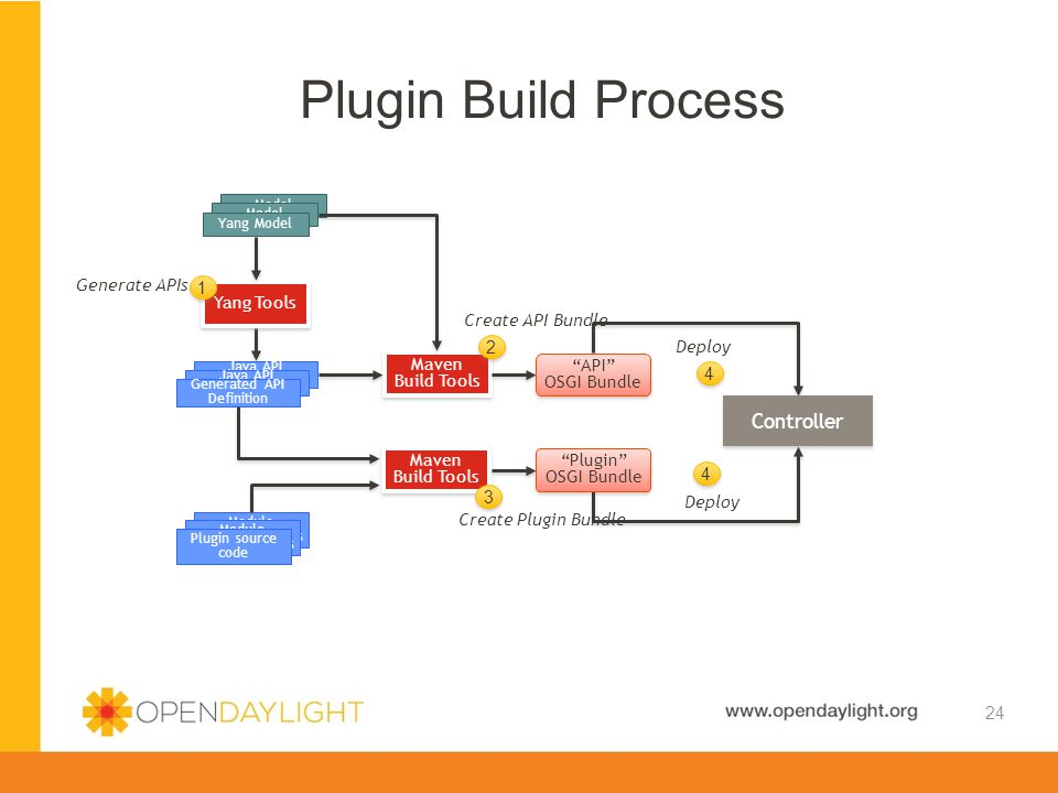 Created by Jan Medved www.opendaylight.org Model Plugin Build Process 24 Controller Yang Model Java API Definition Generated API Definition Module Imp