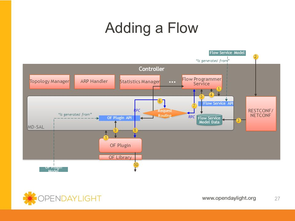 Created by Jan Medved www.opendaylight.org Adding a Flow 27 Controller MD-SAL OF Plugin Model OF Plugin API Flow Programmer Service OF Library Topolog