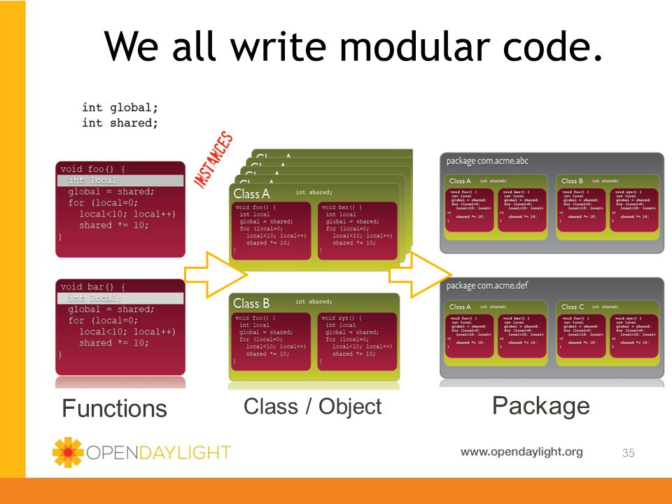 Created by Jan Medved www.opendaylight.org 35 We all write modular code. Functions Class / Object Package