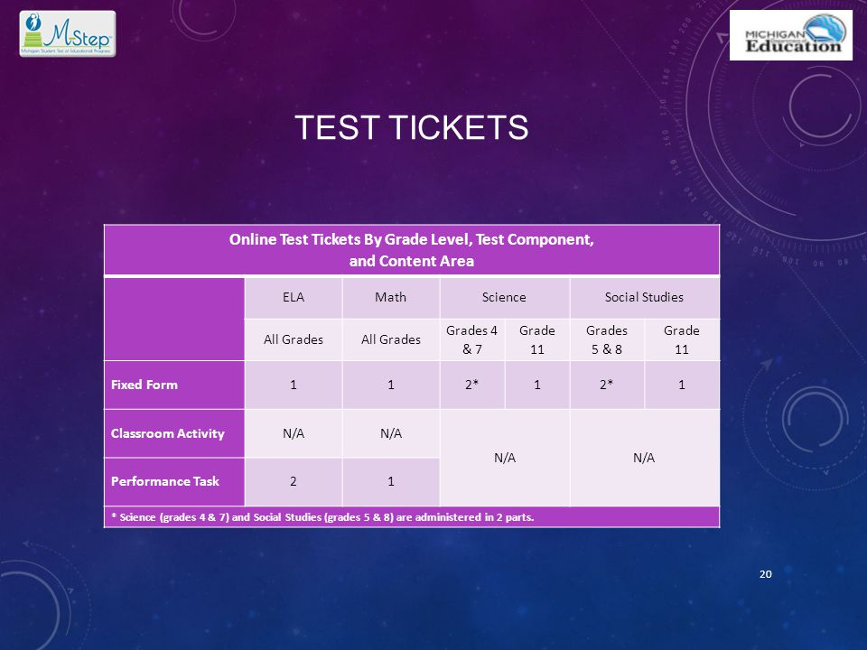 TEST TICKETS Online Test Tickets By Grade Level, Test Component, and Content Area ELAMathScienceSocial Studies All Grades Grades 4 & 7 Grade 11 Grades