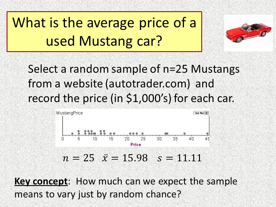 What is the average price of a used Mustang car.