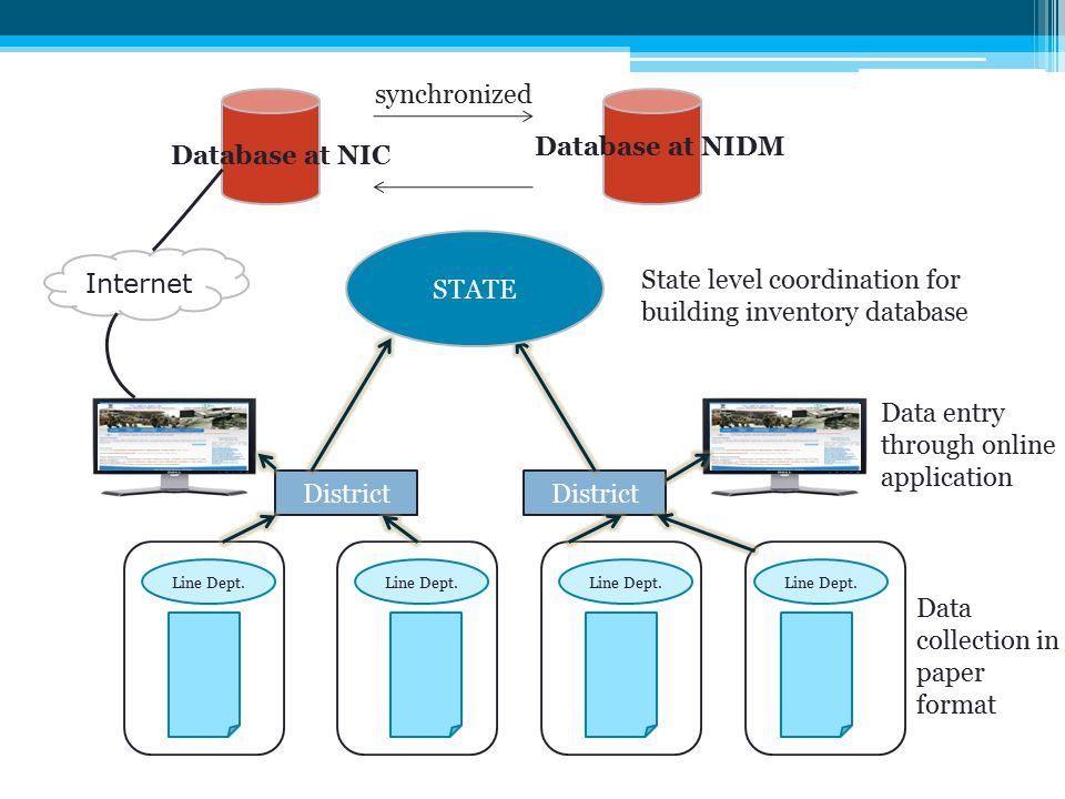 Line Dept. District STATE Internet Database at NIC Database at NIDM synchronized State level coordination for building inventory database Data entry t