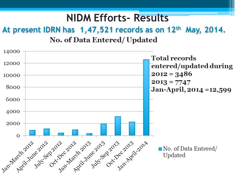 At present IDRN has 1,47,521 records as on 12 th May, 2014.