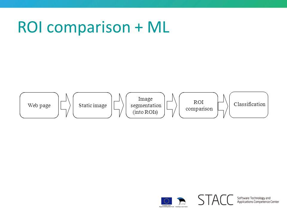 ROI comparison + ML Web pageStatic image Image segmentation (into ROIs) ROI comparison Classification