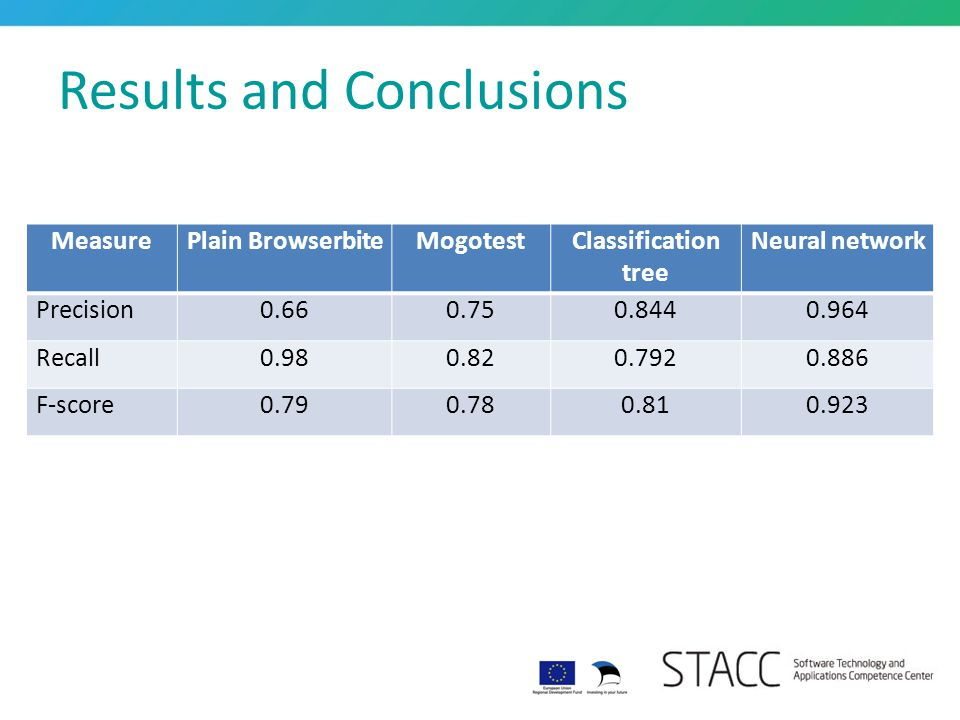 Results and Conclusions MeasurePlain BrowserbiteMogotestClassification tree Neural network Precision0.660.750.8440.964 Recall0.980.820.7920.886 F-scor