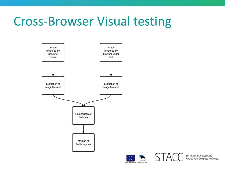 Cross-Browser Visual testing