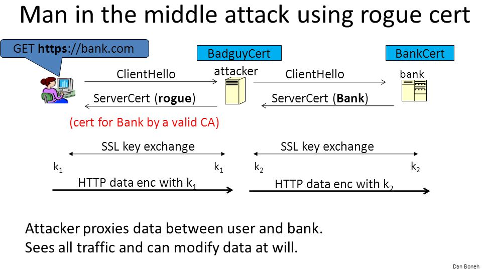 Dan Boneh Man in the middle attack using rogue cert Attacker proxies data between user and bank.