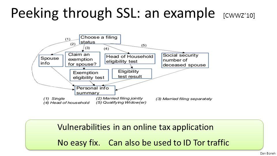 Dan Boneh Peeking through SSL: an example [CWWZ'10] Vulnerabilities in an online tax application No easy fix.
