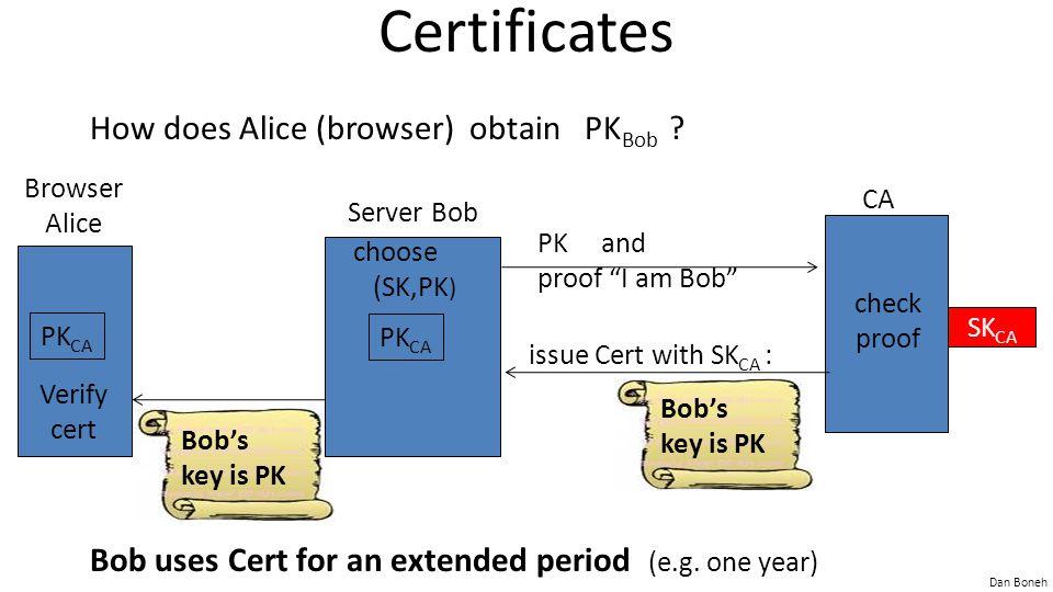 Dan Boneh Certificates How does Alice (browser) obtain PK Bob .