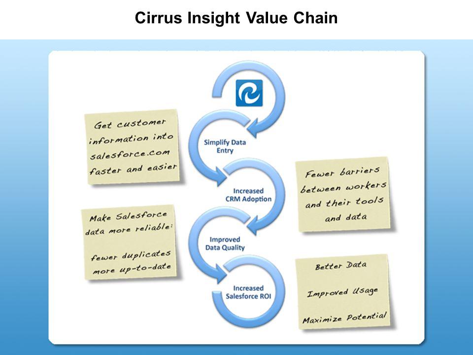 Cirrus Insight Value Chain