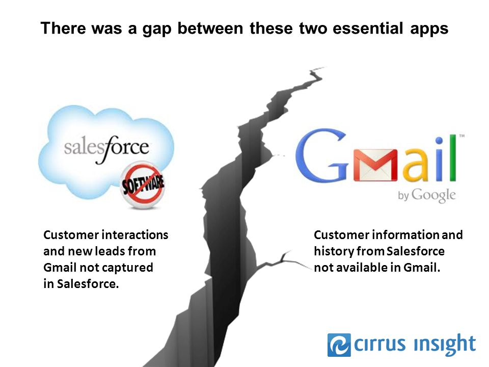There was a gap between these two essential apps Customer interactions and new leads from Gmail not captured in Salesforce.