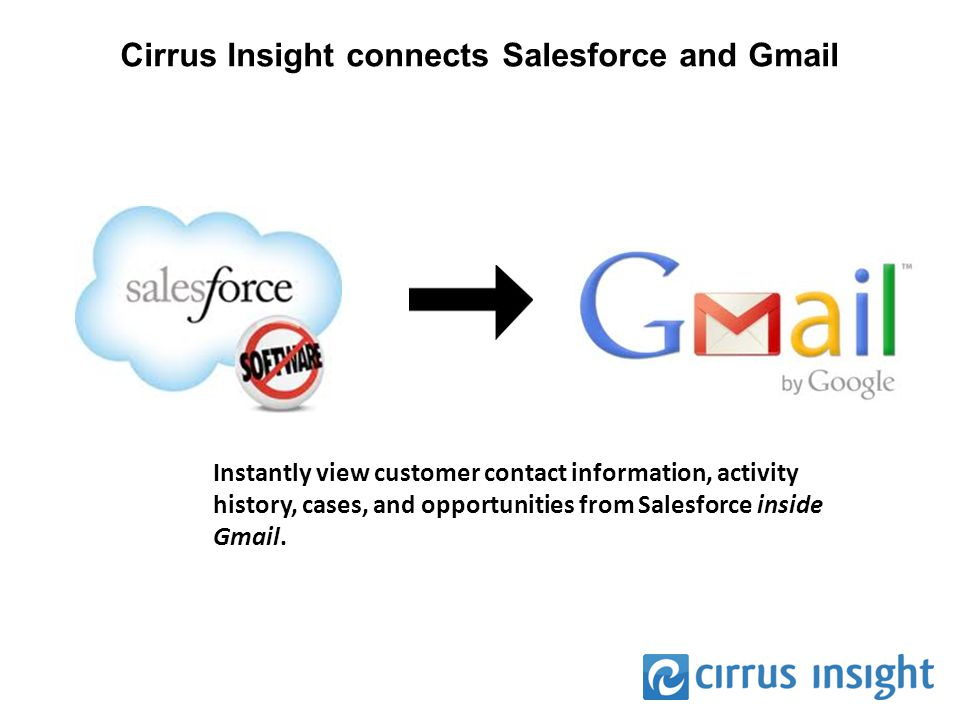 Cirrus Insight connects Salesforce and Gmail Instantly view customer contact information, activity history, cases, and opportunities from Salesforce inside Gmail.