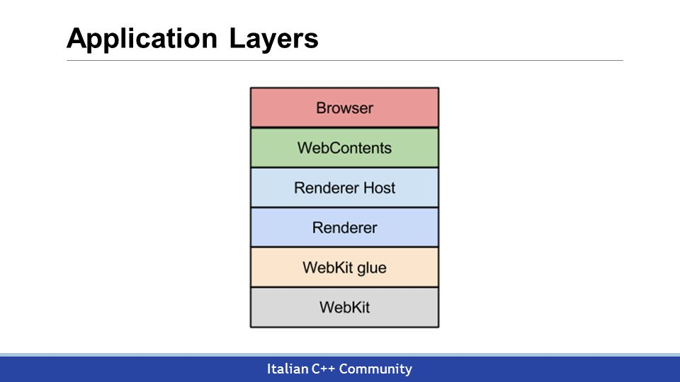 Italian C++ Community Application Layers