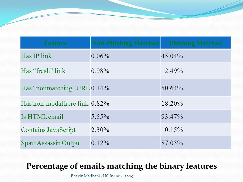 Percentage of emails matching the binary features Bhavin Madhani - UC Irvine - 2009 FeatureNon-Phishing MatchedPhishing Matched Has IP link0.06%45.04% Has fresh link0.98%12.49% Has nonmatching URL0.14%50.64% Has non-modal here link0.82%18.20% Is HTML email5.55%93.47% Contains JavaScript2.30%10.15% SpamAssassin Output0.12%87.05%
