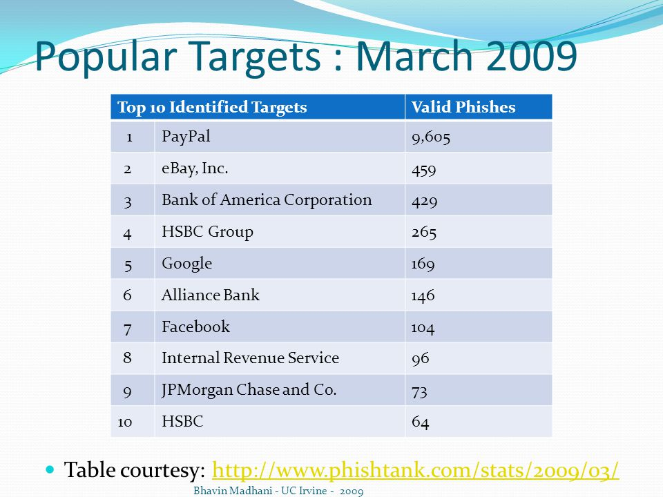 Popular Targets : March 2009 Table courtesy: http://www.phishtank.com/stats/2009/03/http://www.phishtank.com/stats/2009/03/ Bhavin Madhani - UC Irvine - 2009 Top 10 Identified TargetsValid Phishes 1 PayPal9,605 2 eBay, Inc.459 3 Bank of America Corporation429 4 HSBC Group265 5 Google169 6 Alliance Bank146 7 Facebook104 8 Internal Revenue Service96 9 JPMorgan Chase and Co.73 10 HSBC64