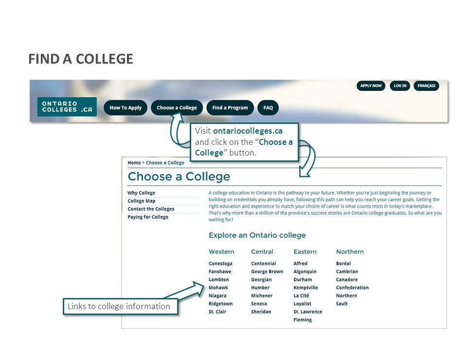 FIND A COLLEGE Visit ontariocolleges.ca and click on the Choose a College button.