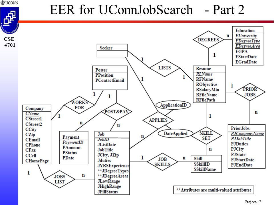 CSE 4701 Project-17 EER for UConnJobSearch - Part 2