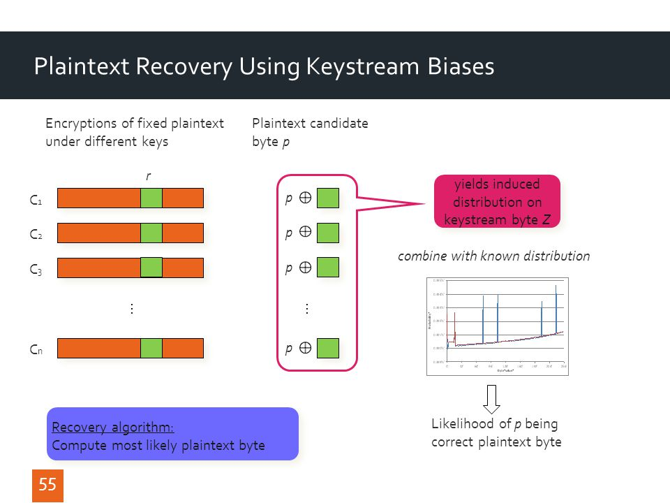 Plaintext Recovery Using Keystream Biases 55 C1C1 C2C2 C3C3 CnCn...