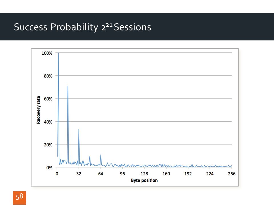 58 Success Probability 2 21 Sessions