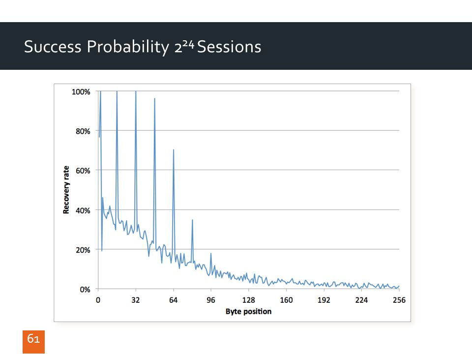 61 Success Probability 2 24 Sessions