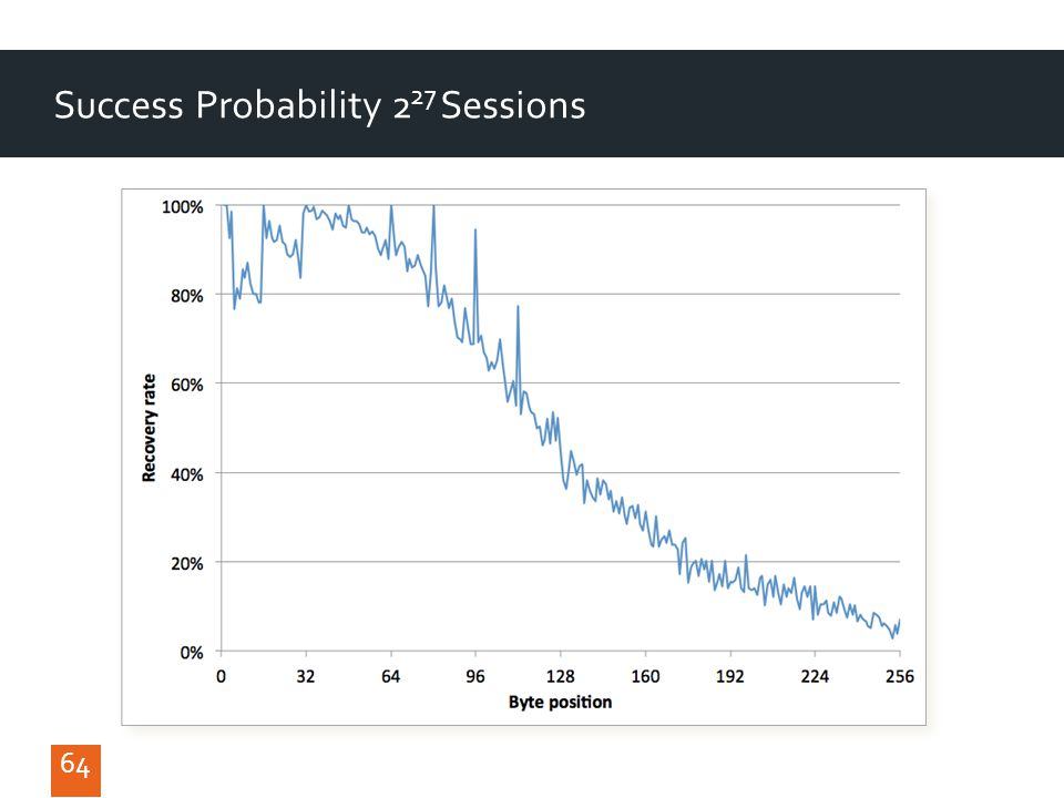 64 Success Probability 2 27 Sessions