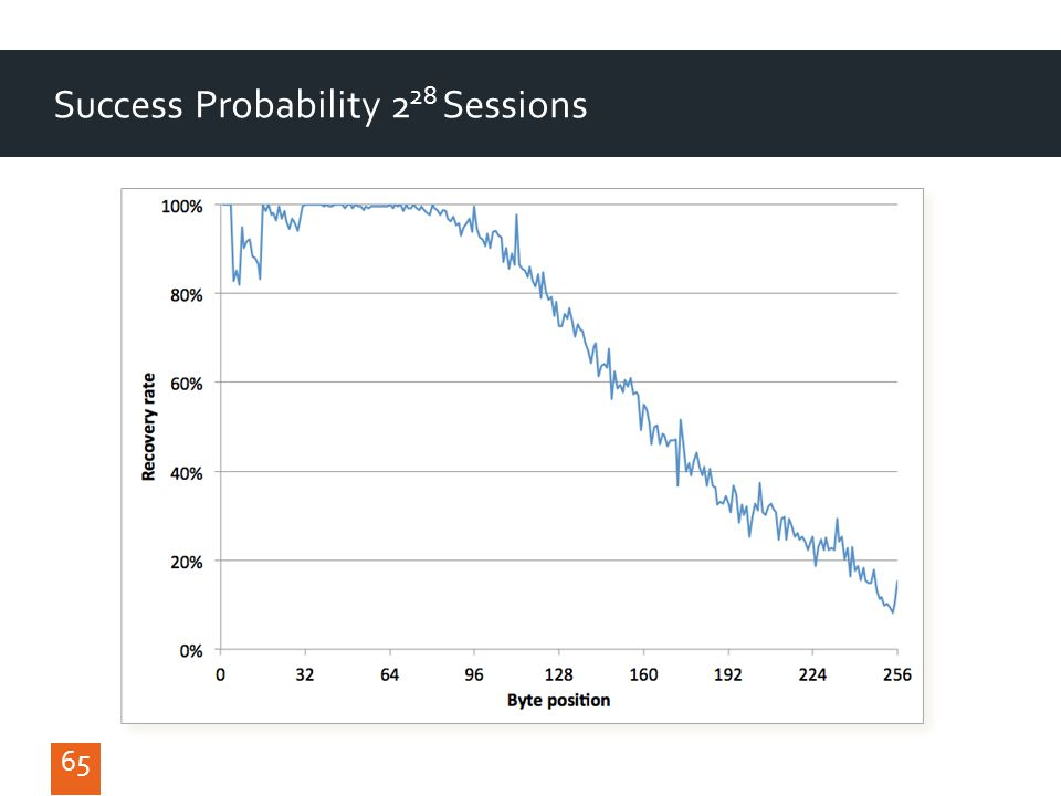 65 Success Probability 2 28 Sessions