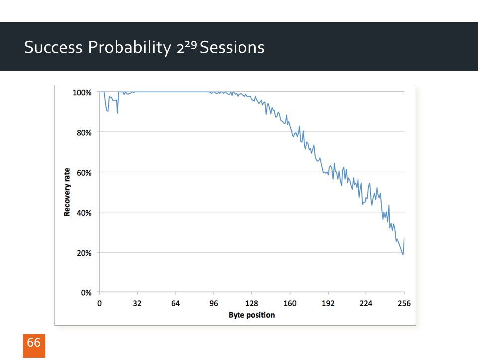 66 Success Probability 2 29 Sessions