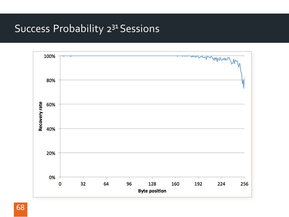 68 Success Probability 2 31 Sessions