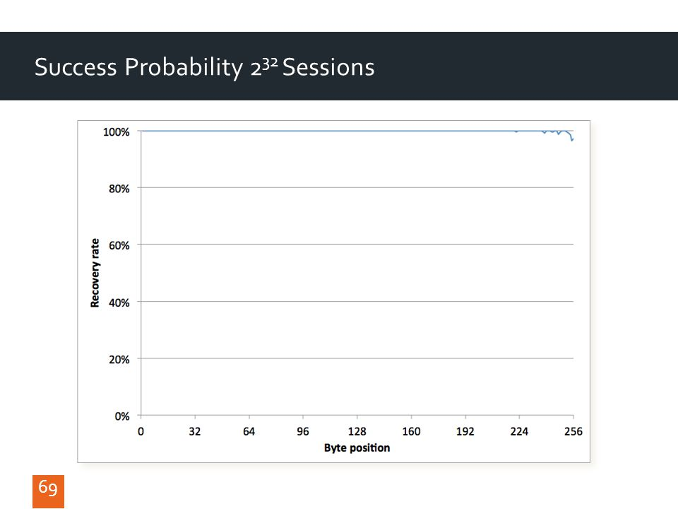 69 Success Probability 2 32 Sessions