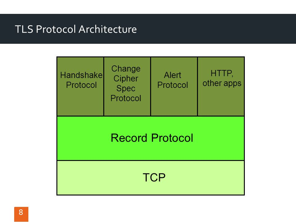 TLS Protocol Architecture TCP Record Protocol Handshake Protocol Alert Protocol HTTP, other apps Change Cipher Spec Protocol 8 8