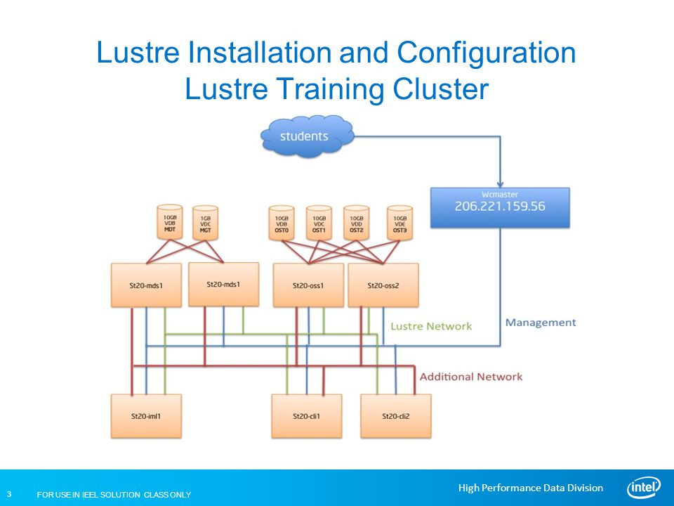 FOR USE IN IEEL SOLUTION CLASS ONLY 4 High Performance Data Division Lustre Installation and Configuration IEEL Training Cluster Review Lustre Installation Requirements IML implements a set of Lustre Best Practices during Lustre install This puts specific requirements against the server hardware configurations Install Intel® EE for Lustre* only as described in the IEEL Partner Installation Guide Required operating system: Red Hat* Enterprise Linux v6.5 or CentOS v6.5 Network and DNS configuration: Confirm correct network and DNS (FQDNs).