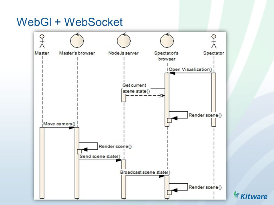 WebGl + WebSocket