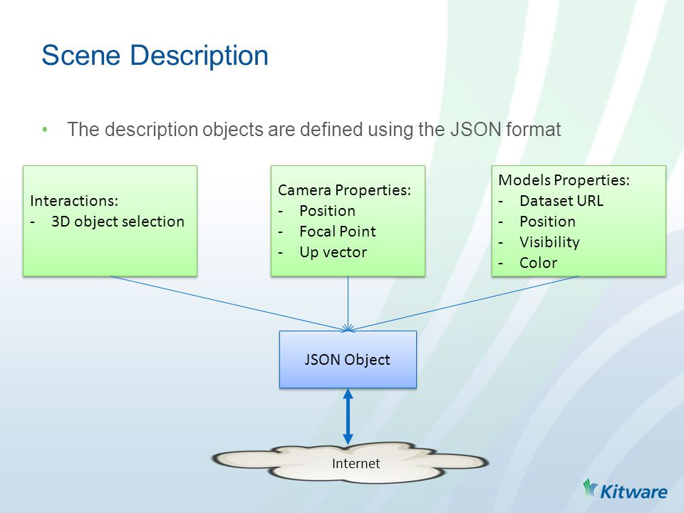 The description objects are defined using the JSON format Scene Description JSON Object Internet Camera Properties: -Position -Focal Point -Up vector