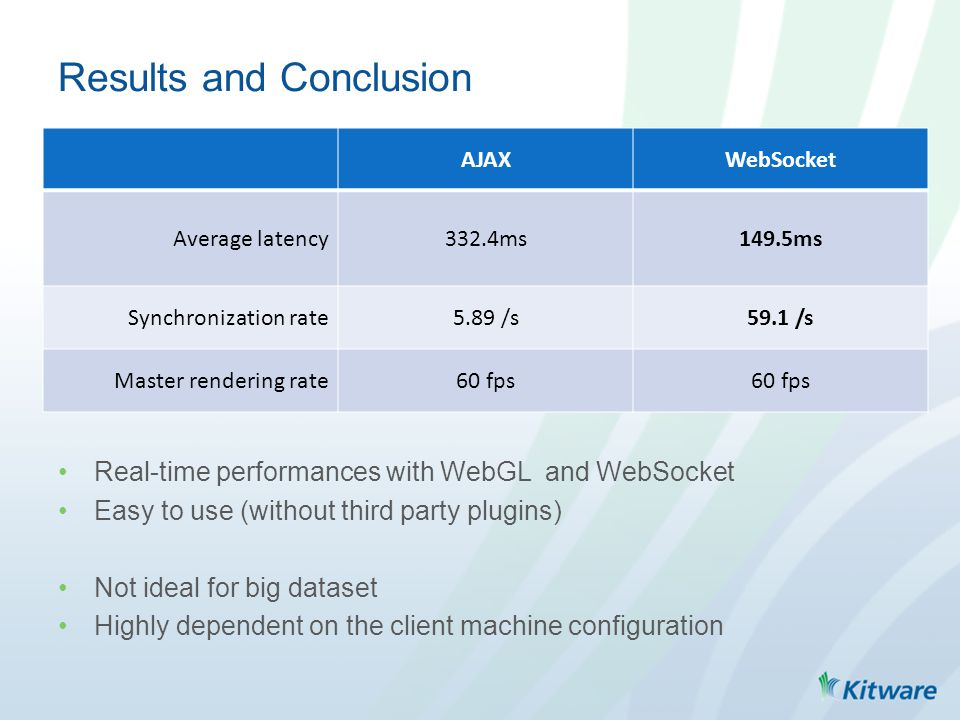 AJAXWebSocket Average latency332.4ms149.5ms Synchronization rate5.89 /s59.1 /s Master rendering rate60 fps Results and Conclusion Real-time performanc