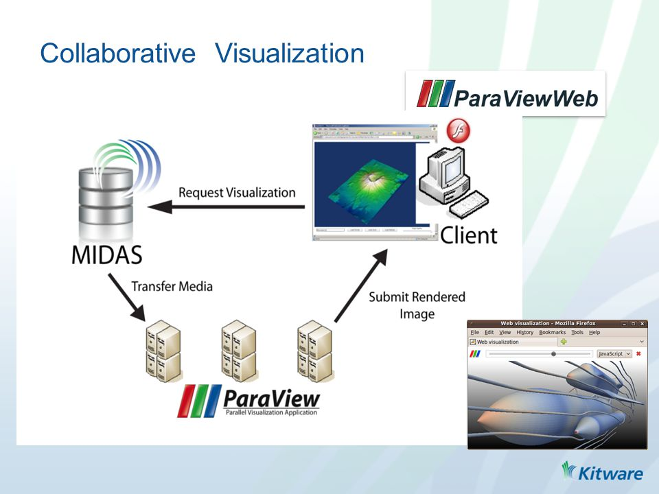 Objectives Create applications designed for different fields of scientific visualization – medical, design, biochemical, etc.