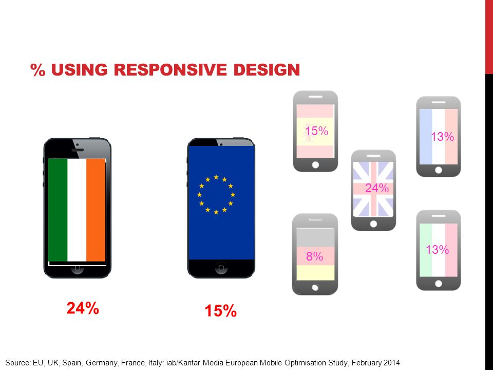 24% 64% 13% 15% 13% % USING RESPONSIVE DESIGN 15% Source: EU, UK, Spain, Germany, France, Italy: iab/Kantar Media European Mobile Optimisation Study, February 2014 8% 24%
