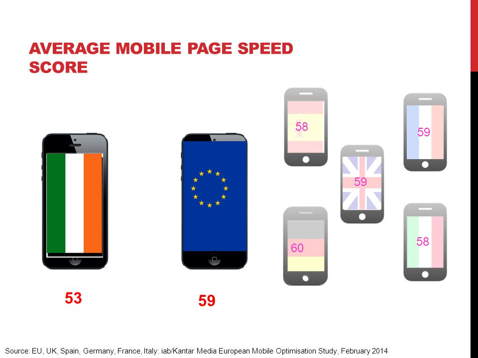 59 64% 59 58 AVERAGE MOBILE PAGE SPEED SCORE 59 Source: EU, UK, Spain, Germany, France, Italy: iab/Kantar Media European Mobile Optimisation Study, February 2014 60 53