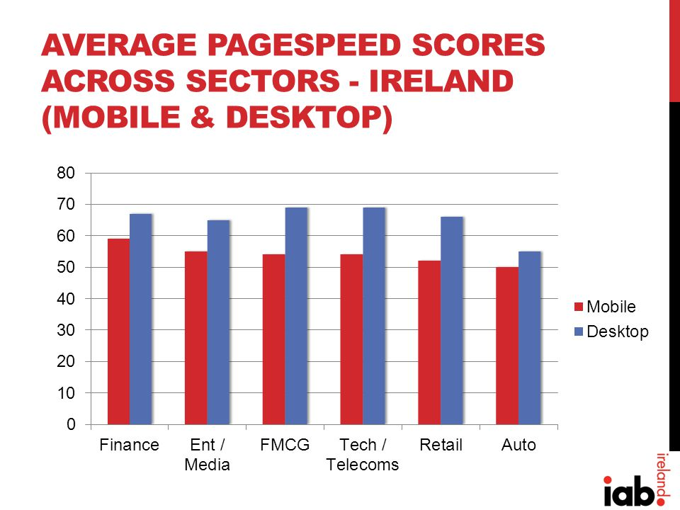 AVERAGE PAGESPEED SCORES ACROSS SECTORS - IRELAND (MOBILE & DESKTOP)