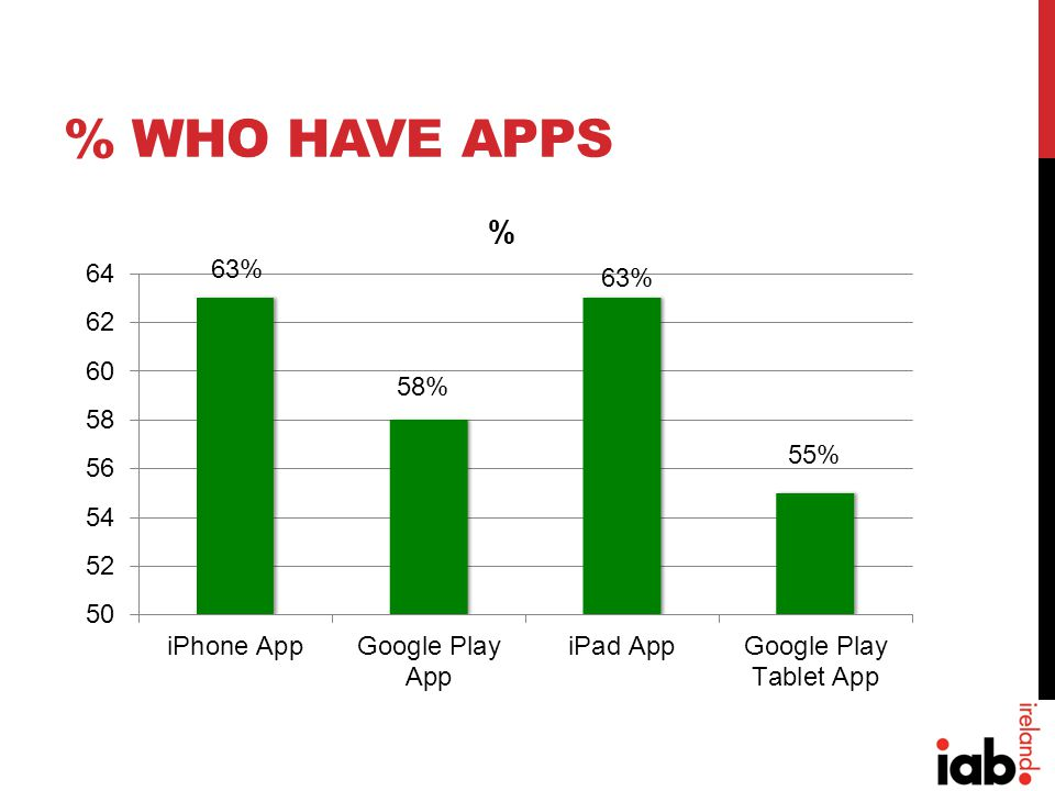 % WHO HAVE APPS