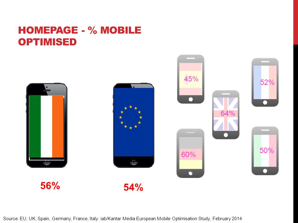 64% 52% 45% 50% HOMEPAGE - % MOBILE OPTIMISED 54% Source: EU, UK, Spain, Germany, France, Italy: iab/Kantar Media European Mobile Optimisation Study, February 2014 60% 56%