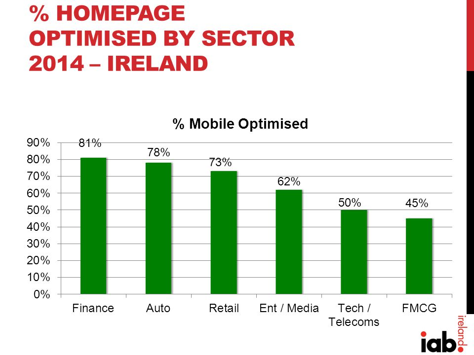 % HOMEPAGE OPTIMISED BY SECTOR 2014 – IRELAND 81% 78% 73% 45% 50%