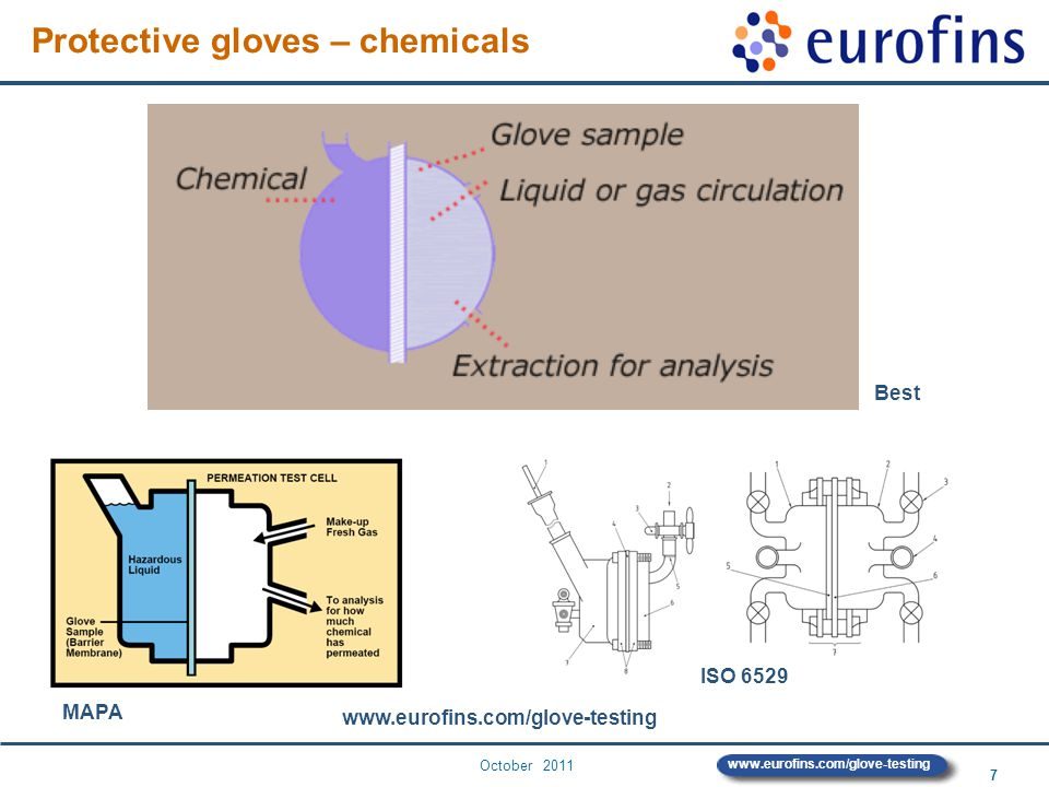 October 2011 7 www.eurofins.com/glove-testing Best MAPA ISO 6529 Protective gloves – chemicals