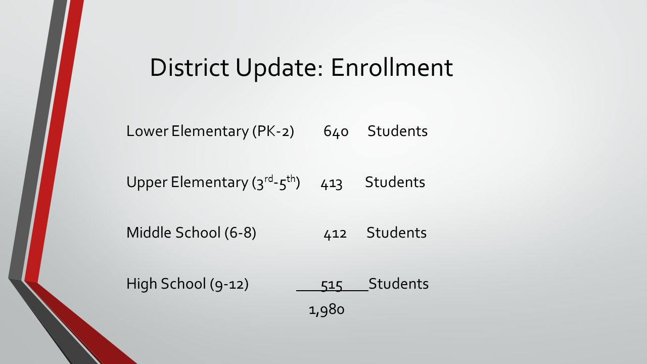 District Enrollment Changes Increase of 190 students since 2011 10% increase – huge for any district Also seeing changes in demographics Now 55% of students in the district live in poverty Over 54% of students are minorities – Hispanic, Black, Native American, Asian Requests for transfers – over 400 for this school year We follow a very specific process, largely based on class size