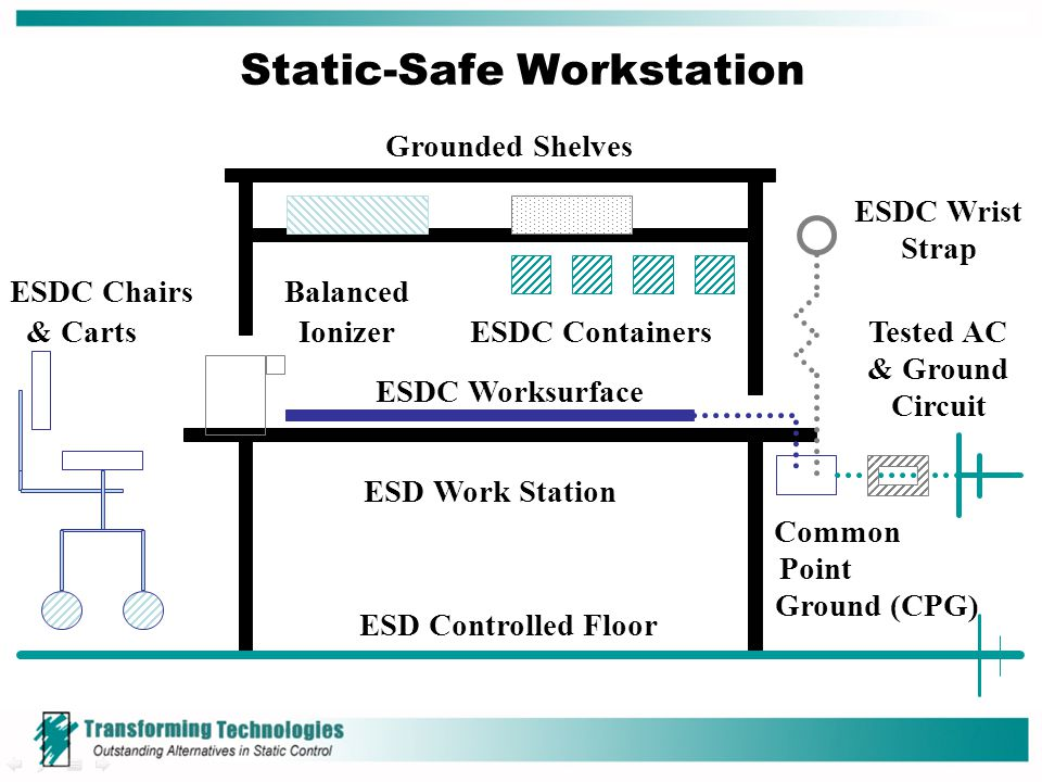 ESD Work Station ESD Controlled Floor Grounded Shelves Balanced Ionizer ESDC Worksurface ESDC Containers ESDC Wrist Strap ESDC Chairs Common Point Gro